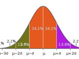 Gauss, la campana disonante en la evaluación deldesempeño